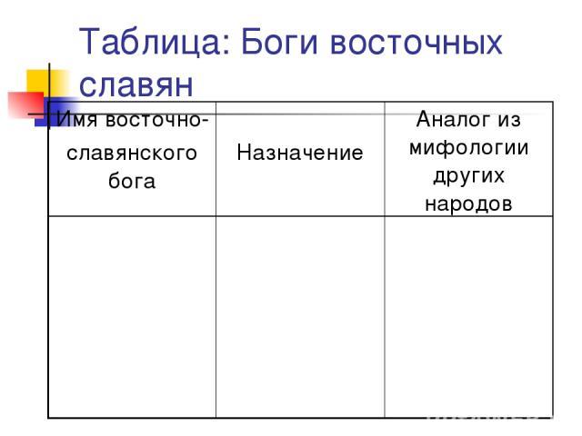 Таблица: Боги восточных славян Имя восточно- славянского бога Назначение Аналог из мифологии других народов