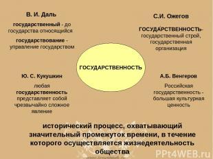 В. И. Даль государственный - до государства относящийся государствование - управ