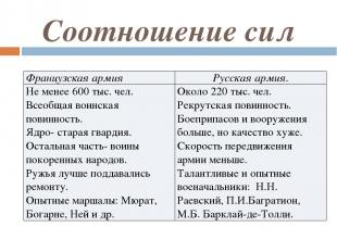 Соотношение сил Французская армия Русская армия. Не менее 600 тыс. чел. Всеобщая