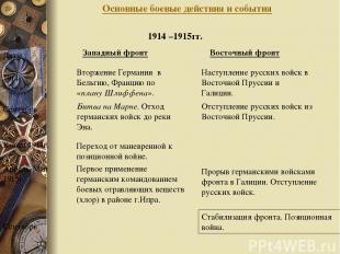 Основные боевые действия и события Западный фронт Восточный фронт Даты 1914г. Вт