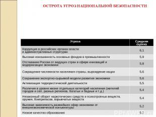 ОСТРОТА УГРОЗ НАЦИОНАЛЬНОЙ БЕЗОПАСНОСТИ Угроза Средняя оценка Коррупция в россий