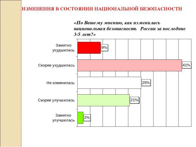 ИЗМЕНЕНИЯ В СОСТОЯНИИ НАЦИОНАЛЬНОЙ БЕЗОПАСНОСТИ «По Вашему мнению, как изменилась национальная безопасность России за последние 3-5 лет?»