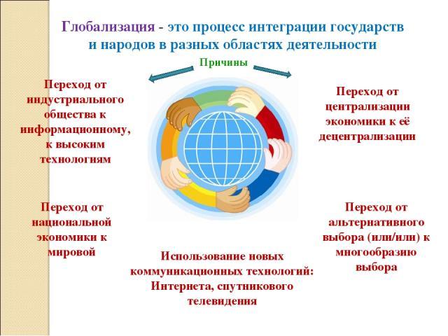 Глобализация - это процесс интеграции государств и народов в разных областях деятельности Переход от индустриального общества к информационному, к высоким технологиям Переход от централизации экономики к её децентрализации Переход от национальной эк…