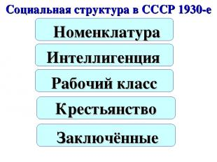 Социальная структура в СССР 1930-е Номенклатура Интеллигенция Рабочий класс Крес