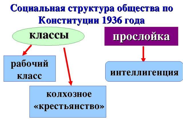 Социальная структура общества по Конституции 1936 года классы рабочий класс колхозное «крестьянство» прослойка интеллигенция