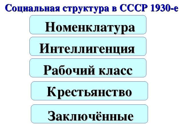 Социальная структура в СССР 1930-е Номенклатура Интеллигенция Рабочий класс Крестьянство Заключённые
