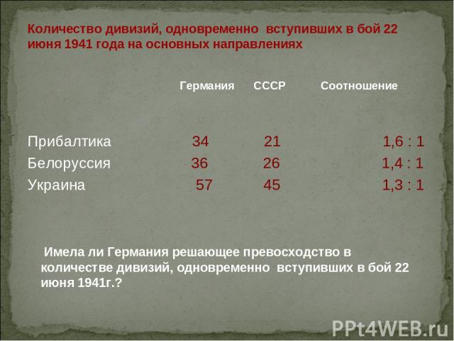 Количество дивизий, одновременно вступивших в бой 22 июня 1941 года на основных направлениях Германия СССР Соотношение Прибалтика 34 21 1,6 : 1 Белоруссия 36 26 1,4 : 1 Украина 57 45 1,3 : 1 Имела ли Германия решающее превосходство в количестве диви…