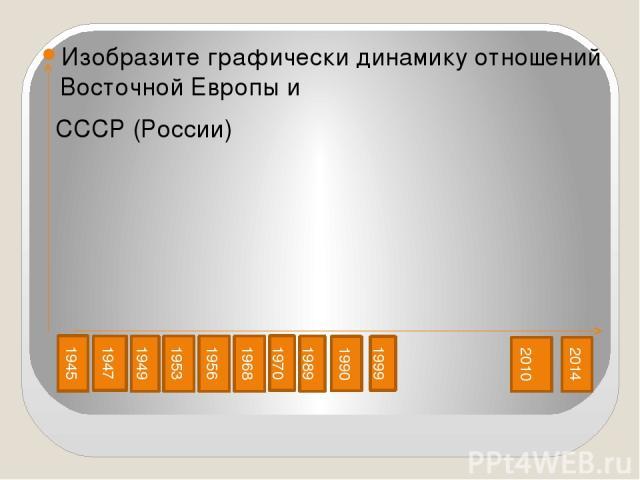 Изобразите графически динамику отношений Восточной Европы и СССР (России) 1945 1947 1949 1953 1956 1968 1970 1989 1990 1999 2010 2014