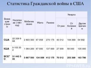 Статистика Гражданской войны в США Воюющие страны Население (1861 год) Мобилизов