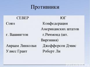Противники СЕВЕР Союз г. Вашингтон АвраамЛинкольн УлиссГрант ЮГ Конфедерация Аме