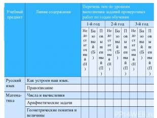 Учебныйпредмет Линии содержания Перечень тем по уровням выполнения заданий прове