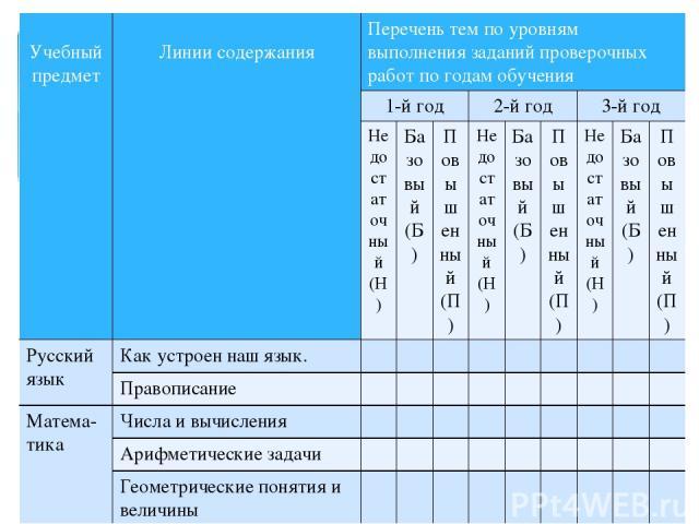 Учебныйпредмет Линии содержания Перечень тем по уровням выполнения заданий проверочных работ по годам обучения 1-й год 2-й год 3-й год Недостаточный (Н) Базовый (Б) Повышенный (П) Недостаточный (Н) Базовый (Б) Повышенный (П) Недостаточный (Н) Базовы…