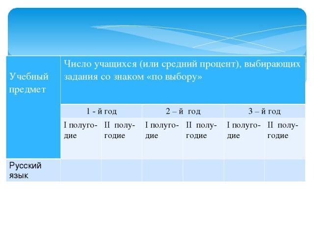 Учебный предмет Число учащихся (или средний процент), выбирающих задания со знаком «по выбору» 1 - й год 2 – й год 3 – й год Iполуго- дие IIполу- годие Iполуго- дие IIполу- годие Iполуго- дие IIполу- годие Русский язык
