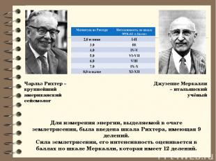 Чарльз Рихтер –крупнейший американский сейсмолог Джузеппе Меркалли – итальянский