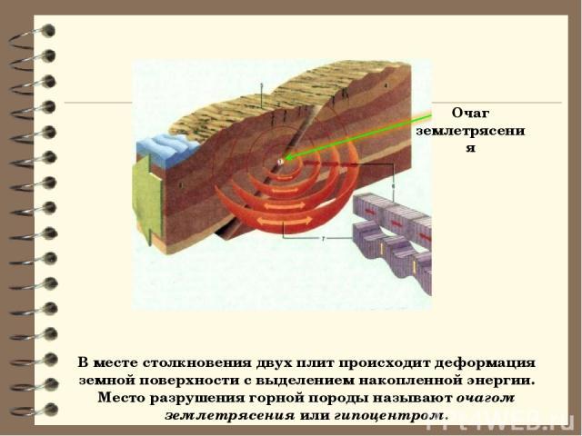 В месте столкновения двух плит происходит деформация земной поверхности с выделением накопленной энергии. Место разрушения горной породы называют очагом землетрясения или гипоцентром. Очаг землетрясения