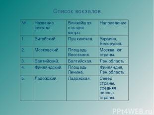 Cписок вокзалов № Название вокзала. Ближайшая станция метро. Направление. 1. Вит