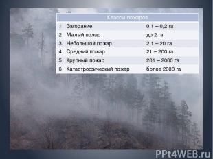 Классы пожаров 1 Загорание 0,1– 0,2 га 2 Малый пожар до 2 га 3 Небольшой пожар 2
