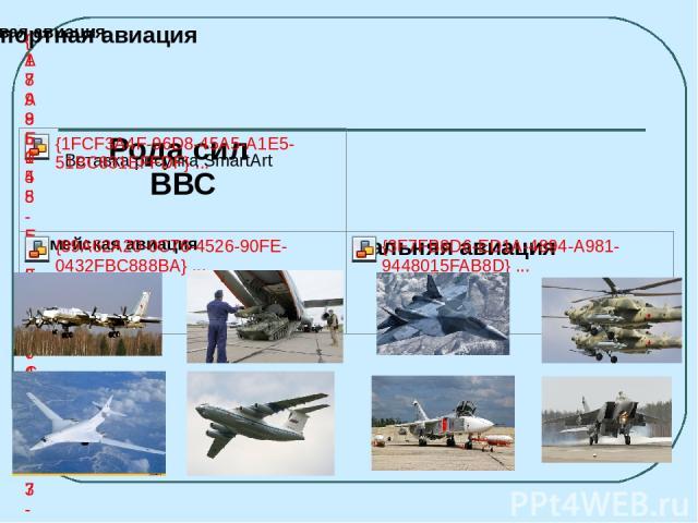 Организационно ВВС России состоят из округов, армий (корпусов), дивизий, бригад и полков . Рода войск ПВО, входящие в состав ВВС: зенитные ракетные войска; радиотехнические войска.