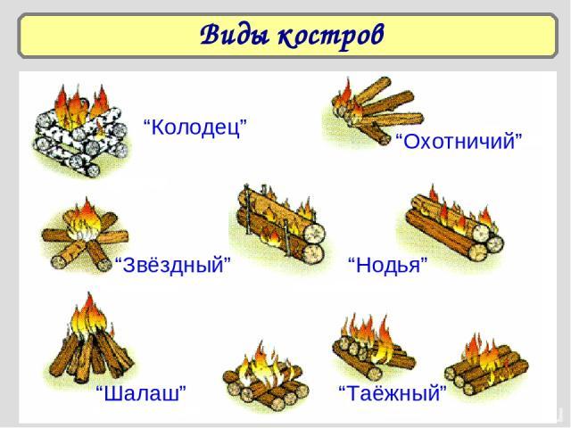 """Виды костров """"Колодец"""" """"Охотничий"""" """"Звёздный"""" """"Нодья"""" """"Шалаш"""" """"Таёжный"""""""