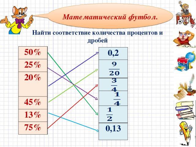 Найти соответствие количества процентов и дробей Математический футбол. 50% 25% 20% 45% 13% 75% 0,2 0,13