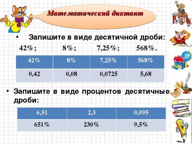 Запишите в виде десятичной дроби: 42%; 8%; 7,25%; 568%. Запишите в виде процентов десятичные дроби: 6,51; 2,3; 0,095. Математический диктант 42% 8% 7,25% 568% 0,42 0,08 0,0725 5,68 6,51 2,3 0,095 651% 230% 9,5%