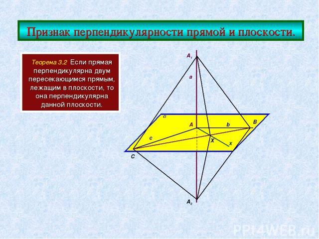 Признак перпендикулярности прямой и плоскости. Теорема 3.2 Если прямая перпендикулярна двум пересекающимся прямым, лежащим в плоскости, то она перпендикулярна данной плоскости. a b c x C X B A A1 A2