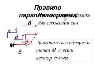 Правило параллелограмма М