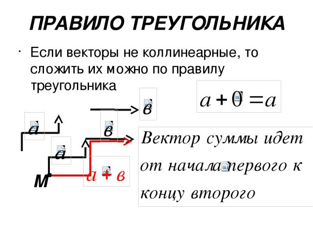 ПРАВИЛО ТРЕУГОЛЬНИКА Если векторы не коллинеарные, то сложить их можно по правилу треугольника М