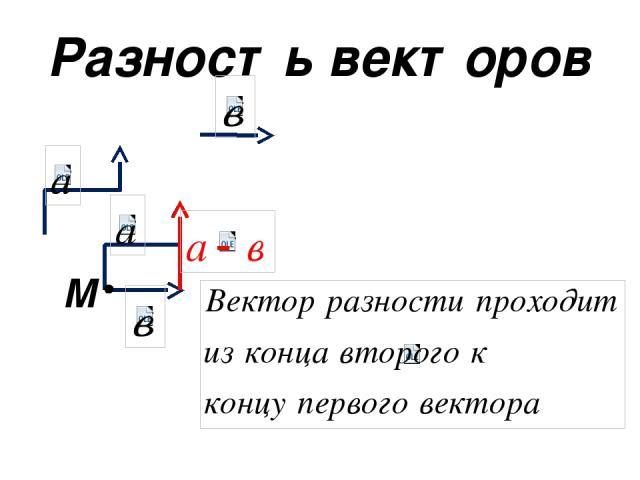 Разность векторов M
