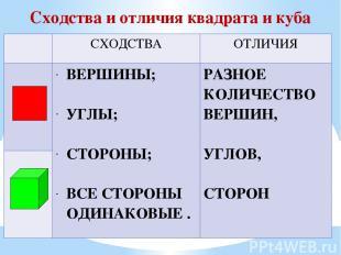 Сходства и отличия квадрата и куба СХОДСТВА ОТЛИЧИЯ ВЕРШИНЫ; УГЛЫ; СТОРОНЫ; ВСЕ