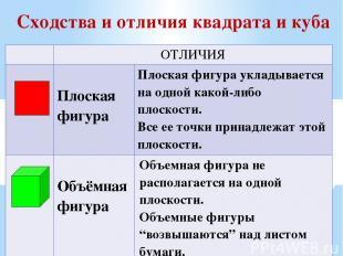 Сходства и отличия квадрата и куба ОТЛИЧИЯ Плоская фигура Плоская фигура укладыв