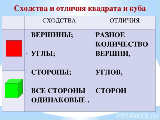 Сходства и отличия квадрата и куба СХОДСТВА ОТЛИЧИЯ ВЕРШИНЫ; УГЛЫ; СТОРОНЫ; ВСЕ СТОРОНЫ ОДИНАКОВЫЕ. РАЗНОЕ КОЛИЧЕСТВО ВЕРШИН, УГЛОВ, СТОРОН