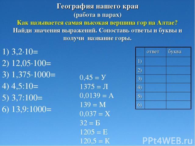 (работа в парах) Как называется самая высокая вершина гор на Алтае? Найди значения выражений. Сопоставь ответы и буквы и получи название горы. 1) 3,2·10= 2) 12,05·100= 3) 1,375·1000= 4) 4,5:10= 5) 3,7:100= 6) 13,9:1000= 0,45 = У 1375 = Л 0,0139 = А …