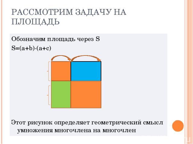 РАССМОТРИМ ЗАДАЧУ НА ПЛОЩАДЬ Обозначим площадь через S S=(a+b)∙(a+c) Этот рисунок определяет геометрический смысл умножения многочлена на многочлен