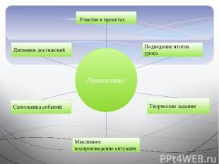 Личностные Участие в проектах Подведение итогов урока Творческие задания Мысленн