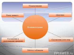Познавательные Упорядочивание Работа с таблицами «Цепочки» Составление схем-опор