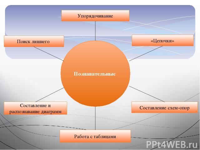 Познавательные Упорядочивание Работа с таблицами «Цепочки» Составление схем-опор Поиск лишнего Составление и распознавание диаграмм