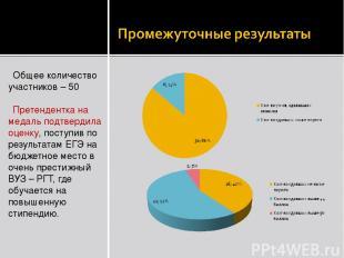 Общее количество участников – 50 Претендентка на медаль подтвердила оценку, пост