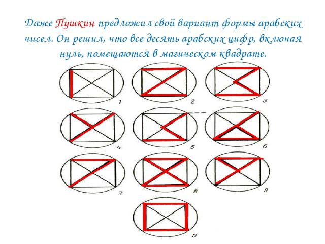 Даже Пушкин предложил свой вариант формы арабских чисел. Он решил, что все десять арабских цифр, включая нуль, помещаются в магическом квадрате.