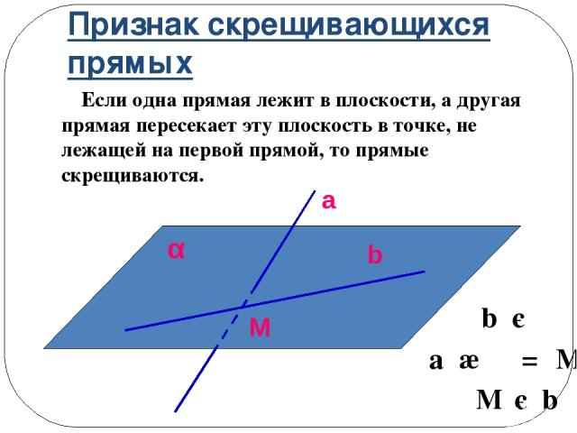 Признак скрещивающихся прямых Если одна прямая лежит в плоскости, а другая прямая пересекает эту плоскость в точке, не лежащей на первой прямой, то прямые скрещиваются. b є α a ∩ α = M M є b a b α M