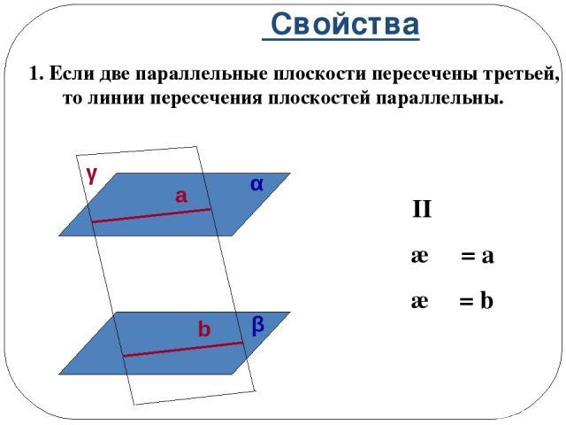 Свойства 1. Если две параллельные плоскости пересечены третьей, то линии пересечения плоскостей параллельны. α II β γ ∩ α = a γ ∩ β = b α β γ a b
