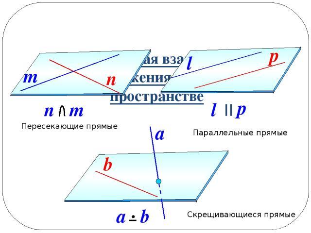 Три случая взаимного расположения прямых в пространстве Пересекающие прямые Параллельные прямые Скрещивающиеся прямые n m n m p l l p II a a b