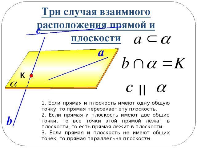 Три случая взаимного расположения прямой и плоскости 1. Если прямая и плоскость имеют одну общую точку, то прямая пересекает эту плоскость. 2. Если прямая и плоскость имеют две общие точки, то все точки этой прямой лежат в плоскости, то есть прямая …