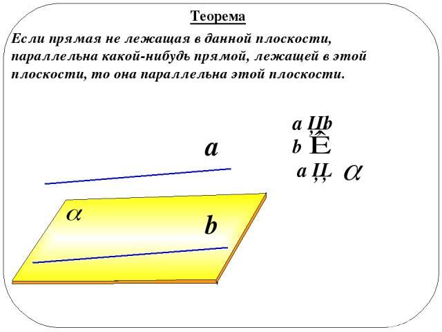 a ││b b a ││ a b Теорема Если прямая не лежащая в данной плоскости, параллельна какой-нибудь прямой, лежащей в этой плоскости, то она параллельна этой плоскости.
