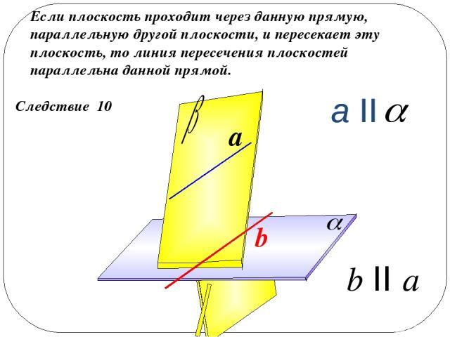 Следствие 10 Если плоскость проходит через данную прямую, параллельную другой плоскости, и пересекает эту плоскость, то линия пересечения плоскостей параллельна данной прямой. a b II a b a II a II