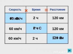 120 км 120 км 2 ч 60 км/ч Р : В 60 км/ч 120 км 2 ч Р : С 60 км/ч 2 ч 120 км С ×