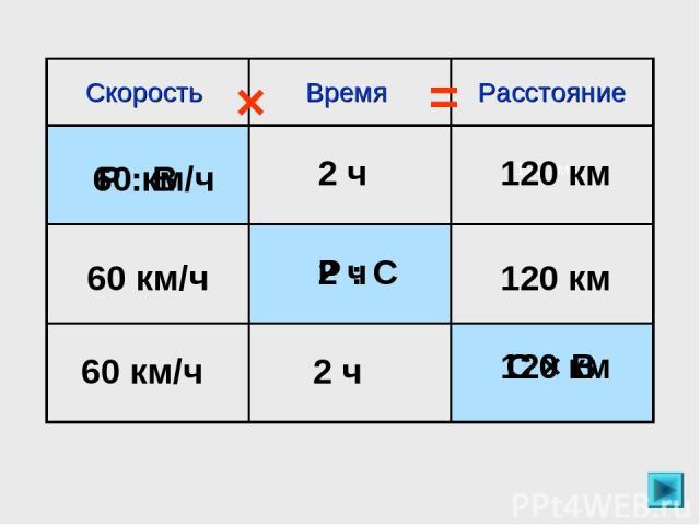 120 км 120 км 2 ч 60 км/ч Р : В 60 км/ч 120 км 2 ч Р : С 60 км/ч 2 ч 120 км С × В × = Скорость Время Расстояние