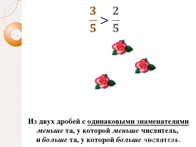 Из двух дробей с одинаковыми знаменателями меньше та, у которой меньше числитель, и больше та, у которой больше числитель.