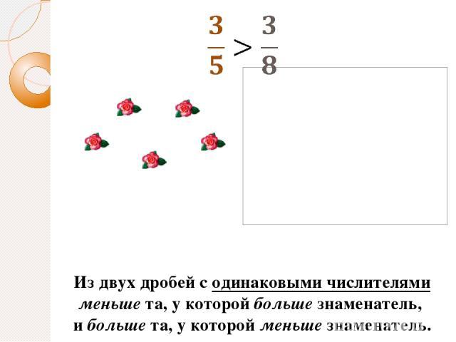 Из двух дробей с одинаковыми числителями меньше та, у которой больше знаменатель, и больше та, у которой меньше знаменатель.