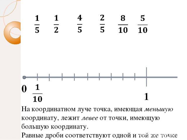 0 1 На координатном луче точка, имеющая меньшую координату, лежит левее от точки, имеющую большую координату. Равные дроби соответствуют одной и той же точке